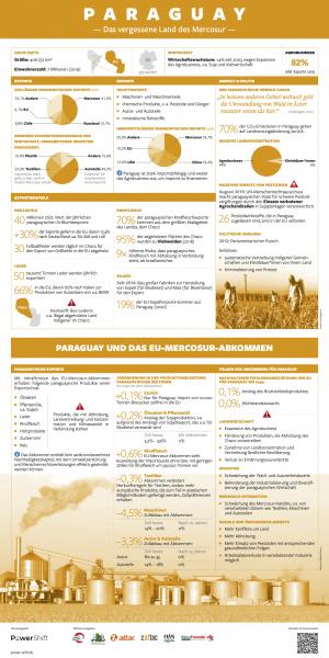Infographik: Paraguay im Mercosur-Abkommen